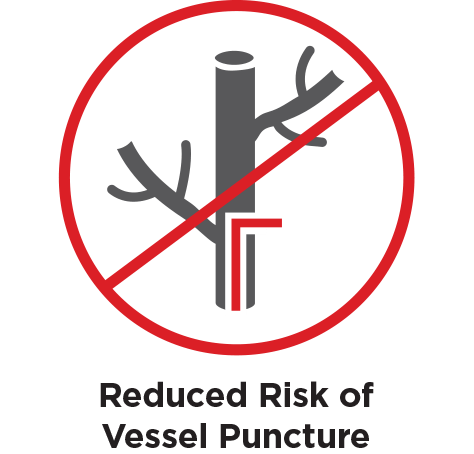 Reduced risk of vessel puncture
